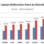 Laptop failure rate by manufacturer 2010
