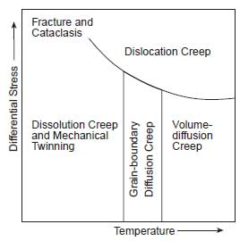Deformation map.