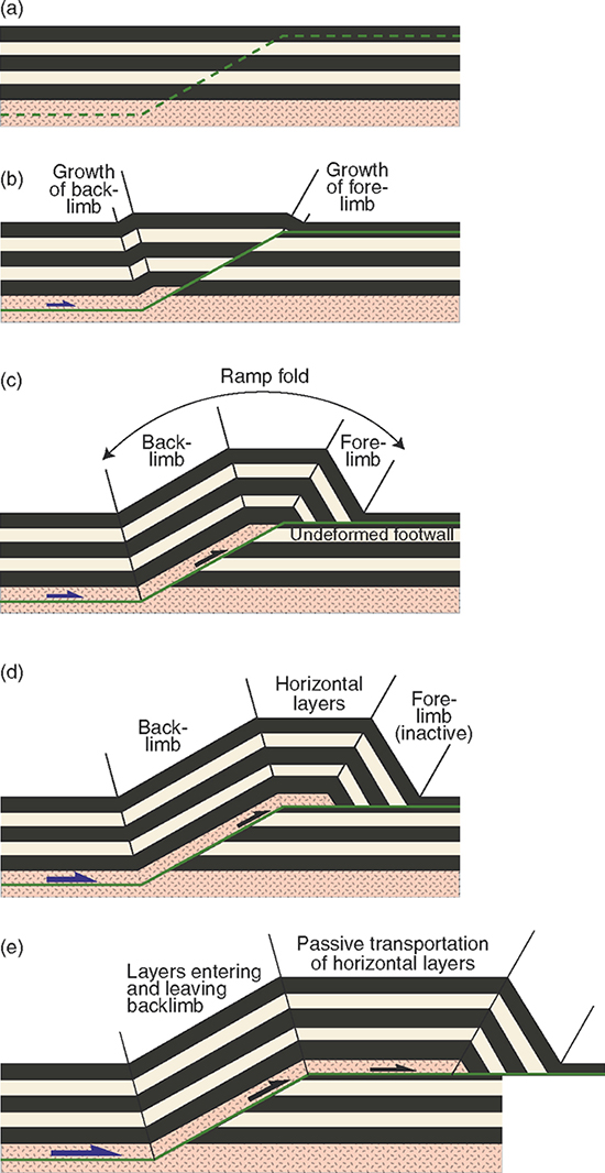 Progression of a fault bend fold.