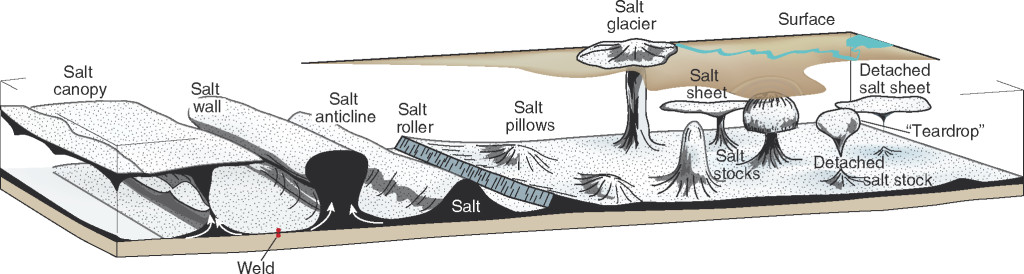 Salt Rheology: canopy, wall, anticline, roller, pillow, sheet, glacier, stock, sheet and weld.
