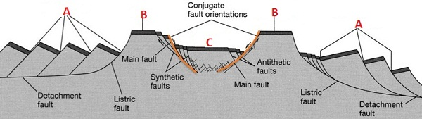 faults_types