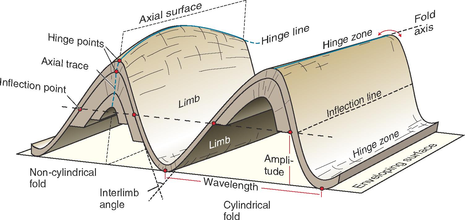 Geometry Of Folds Sanuja Senanayake