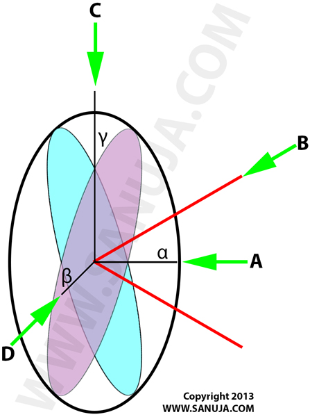 Biaxial Negative Ellipsoid of Revolution