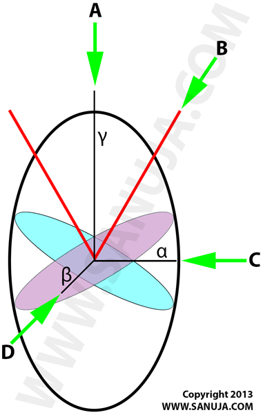 Biaxial Positive Ellipsoid of Revolution