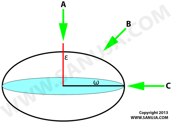 Uniaxial Negative Ellipsoid of Revolution