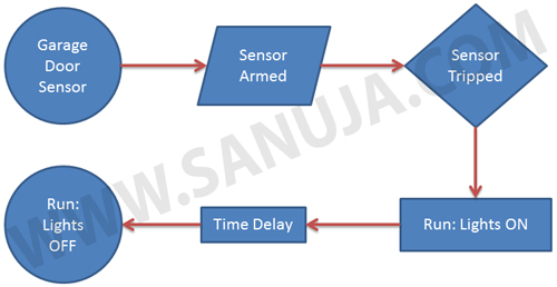 Flowchart: Garage Door Sensor associating with Light Switch