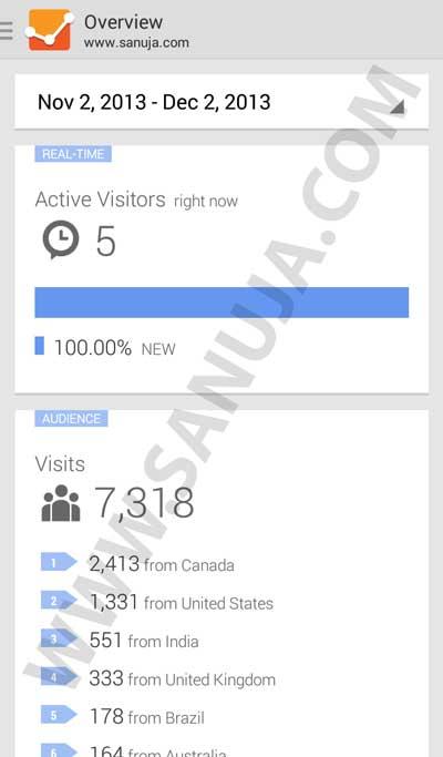 Android Google Analytics App