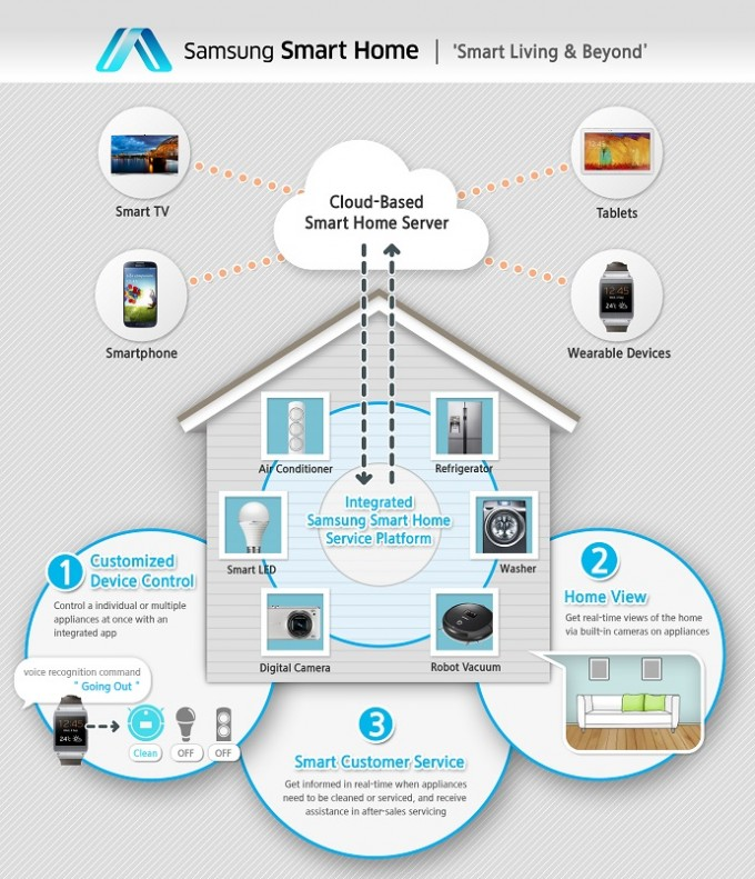 2014 Consumer Electronics Show: Samsung Connected Home Diagram