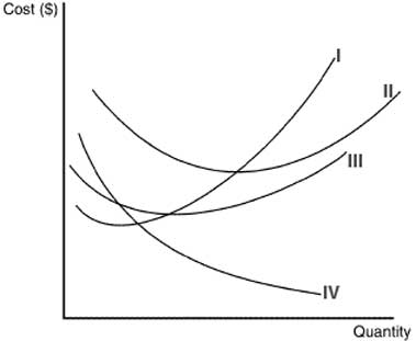 cost_curves