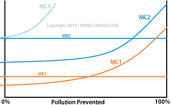 pollution_mb_mc_graph