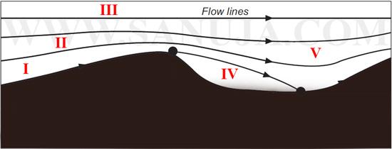 Eddy_roller_vortex_currents