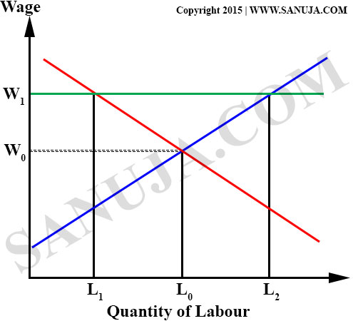 wage vs labor quantity