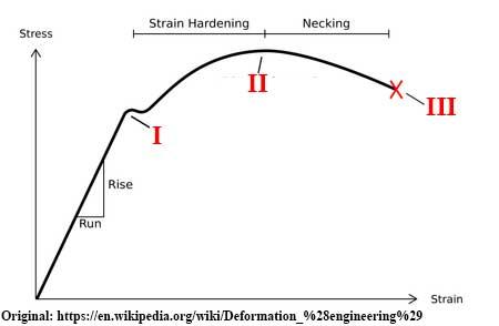 stress-strain_diagram