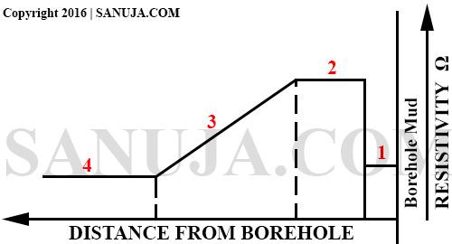 Resistivity Borehole Profile - well log